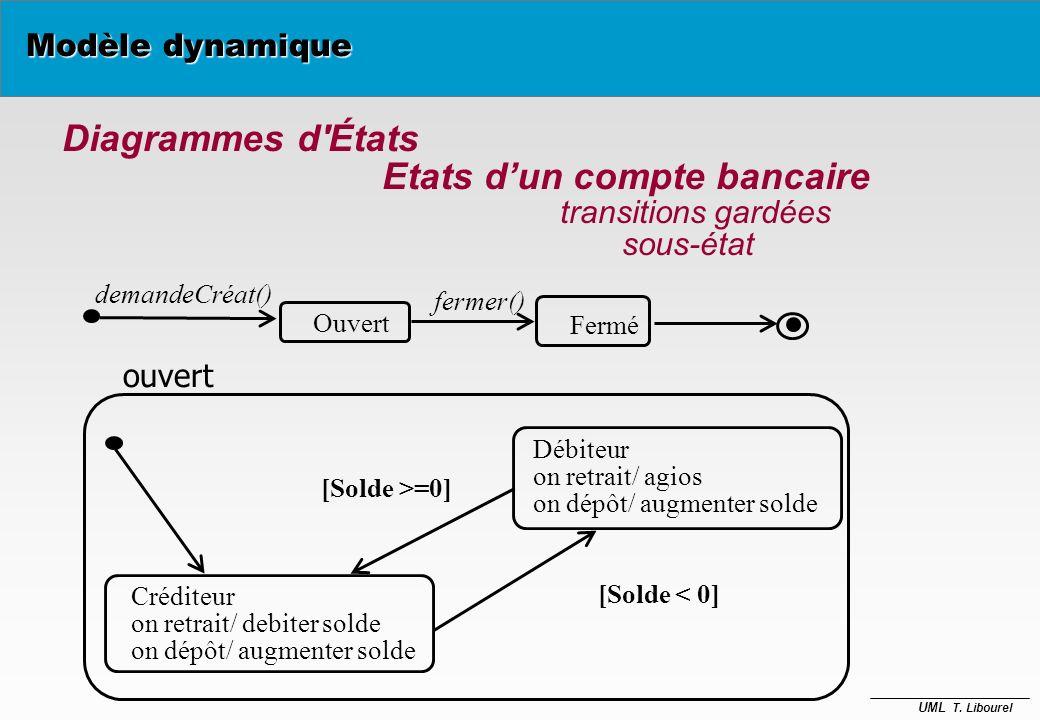 UML T. Libourel Modèle dynamique Action opération instantanée, non interruptible, souvent utilisée pour faire des mises à jour de valeurs, attachée à