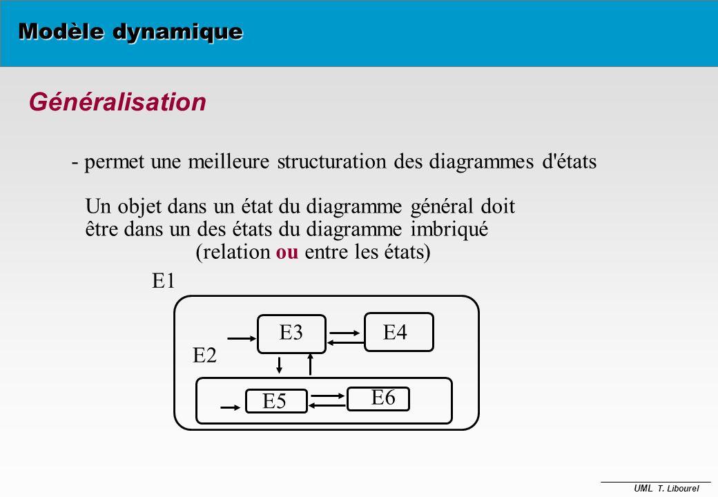 UML T. Libourel Modèle dynamique Diagrammes d'États Etats dun compte bancaire transitions gardées sous-état Ouvert Fermé demandeCréat() Débiteur on re