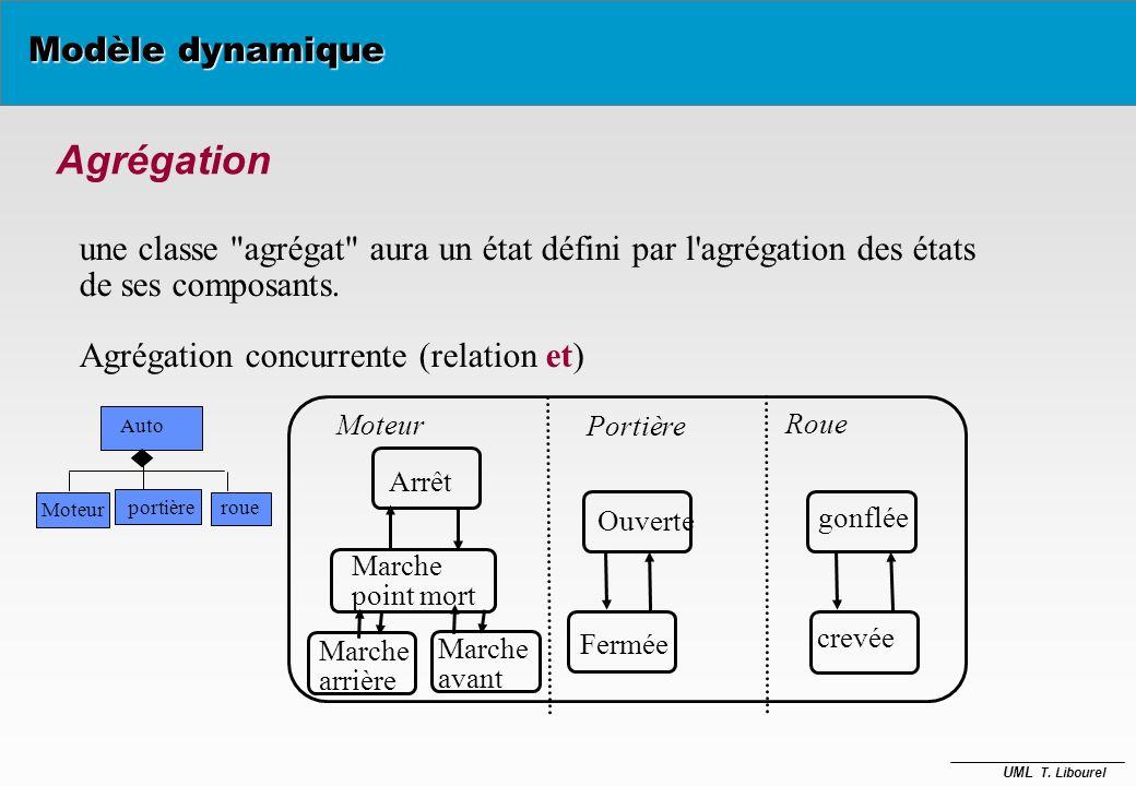 UML T. Libourel Modèle dynamique Généralisation - permet une meilleure structuration des diagrammes d'états Un objet dans un état du diagramme général
