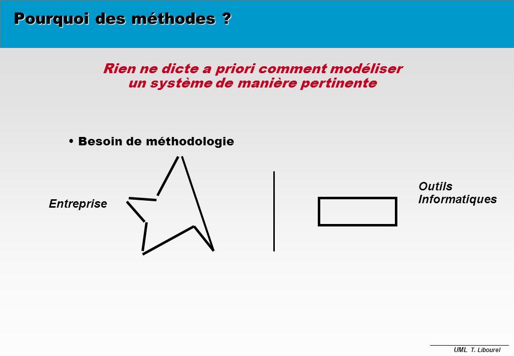 UML T. Libourel Systèmes et objets è Évolution des applications –évolution des besoins des utilisateurs –réorientation de l'application –évolution de