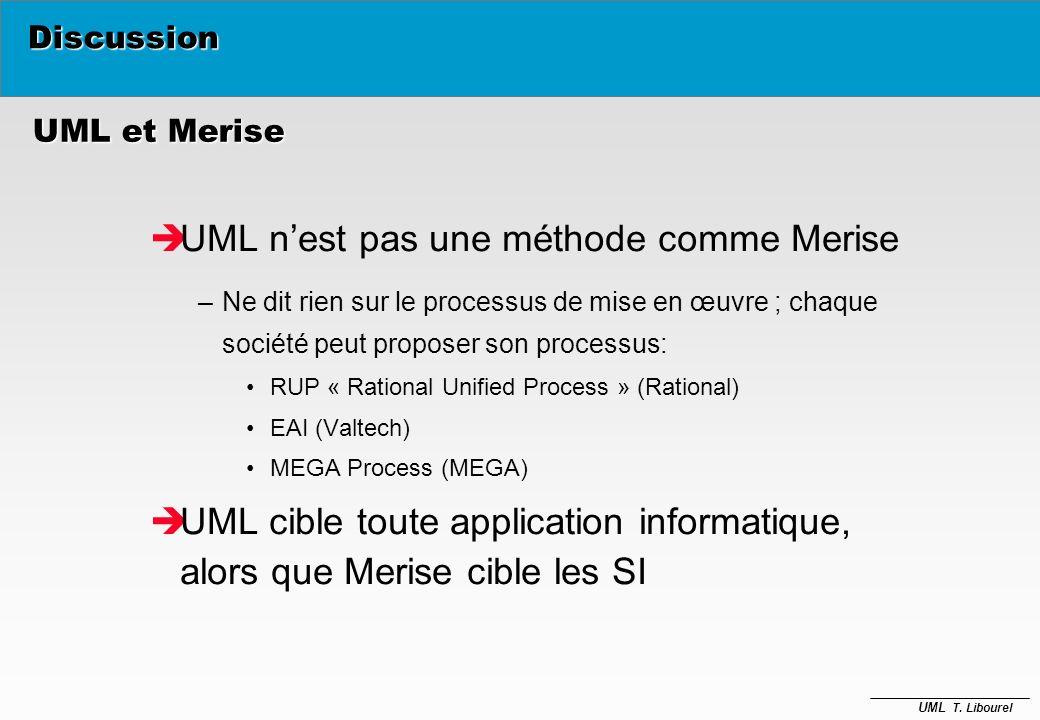 UML T. Libourel La méta-modélisation Meta-Meta Modèle Meta-Modèle Modèle Objets utilisateur Meta-Class, Meta-Attribut, etc Class, Attribut, etc Parcel
