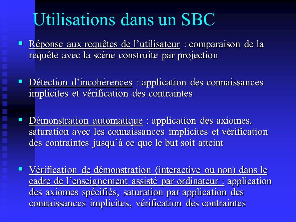 Utilisations dans un SBC Réponse aux requêtes de lutilisateur : comparaison de la requête avec la scène construite par projection Réponse aux requêtes