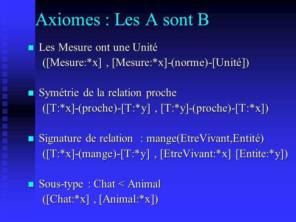 Axiomes : Les A sont B Les Mesure ont une Unité Les Mesure ont une Unité ([Mesure:*x], [Mesure:*x]-(norme)-[Unité]) Symétrie de la relation proche Sym