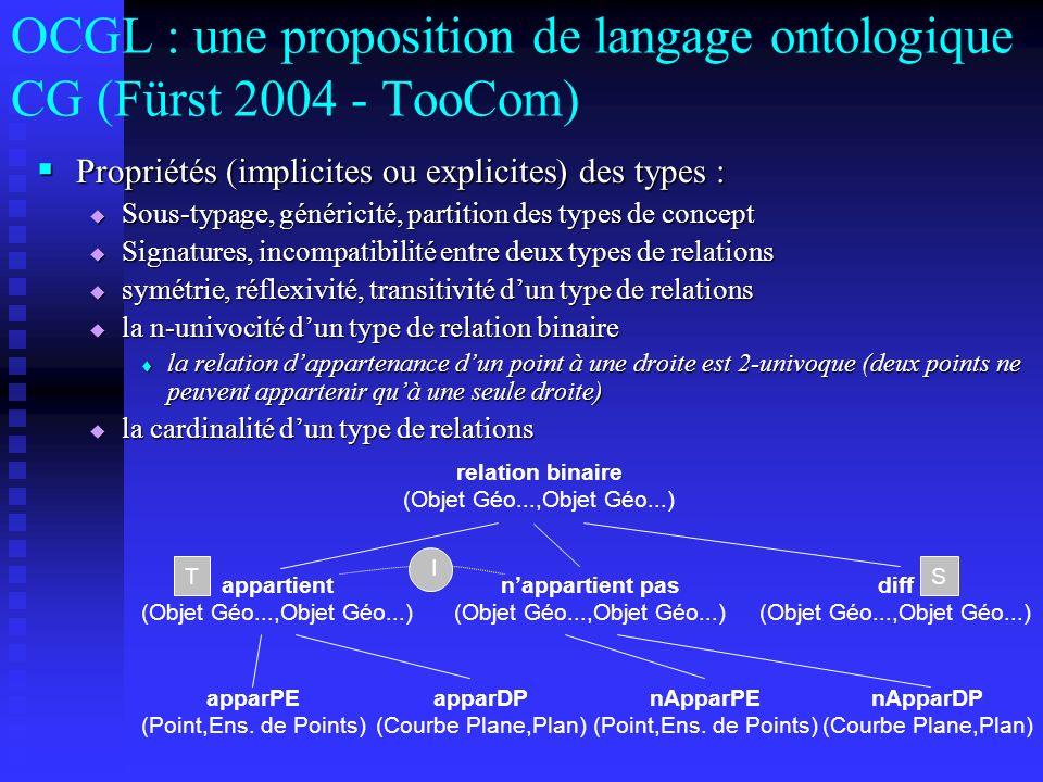 OCGL : une proposition de langage ontologique CG (Fürst 2004 - TooCom) Propriétés (implicites ou explicites) des types : Propriétés (implicites ou exp