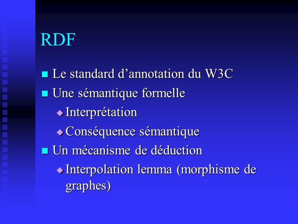 RDF Le standard dannotation du W3C Le standard dannotation du W3C Une sémantique formelle Une sémantique formelle Interprétation Interprétation Conséq