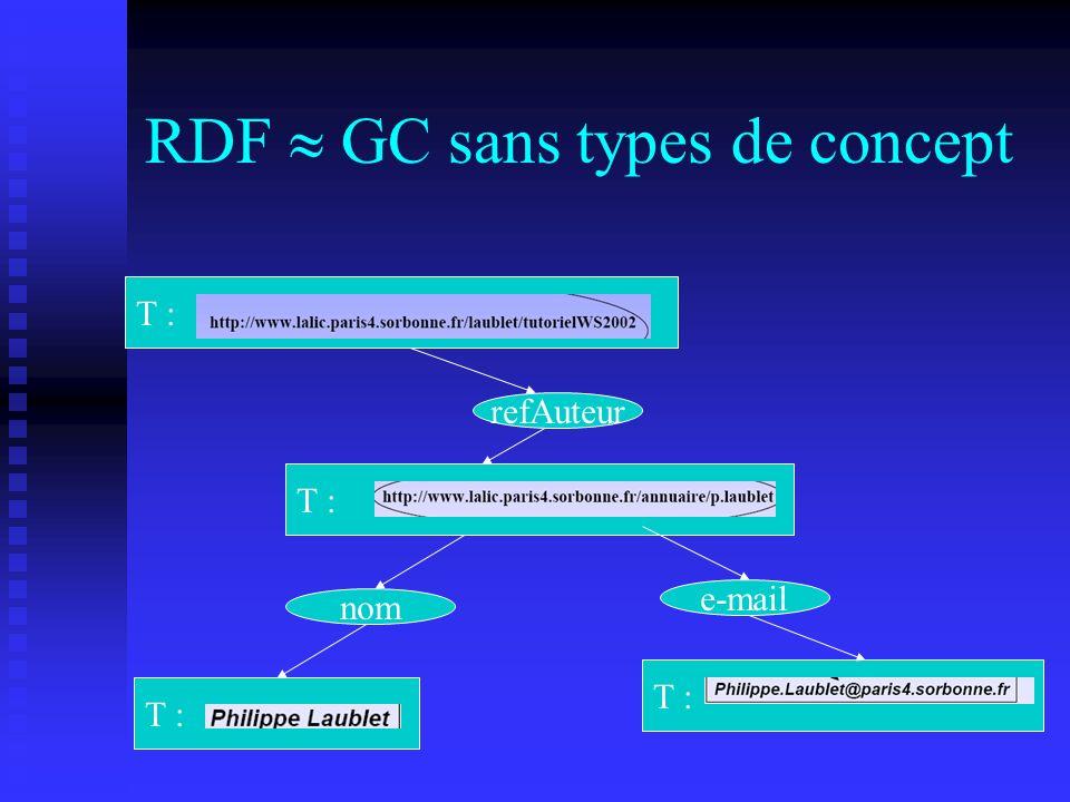 RDF GC sans types de concept T : refAuteur nom e-mail
