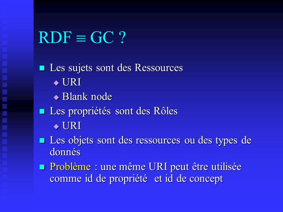 RDF GC ? Les sujets sont des Ressources Les sujets sont des Ressources URI URI Blank node Blank node Les propriétés sont des Rôles Les propriétés sont