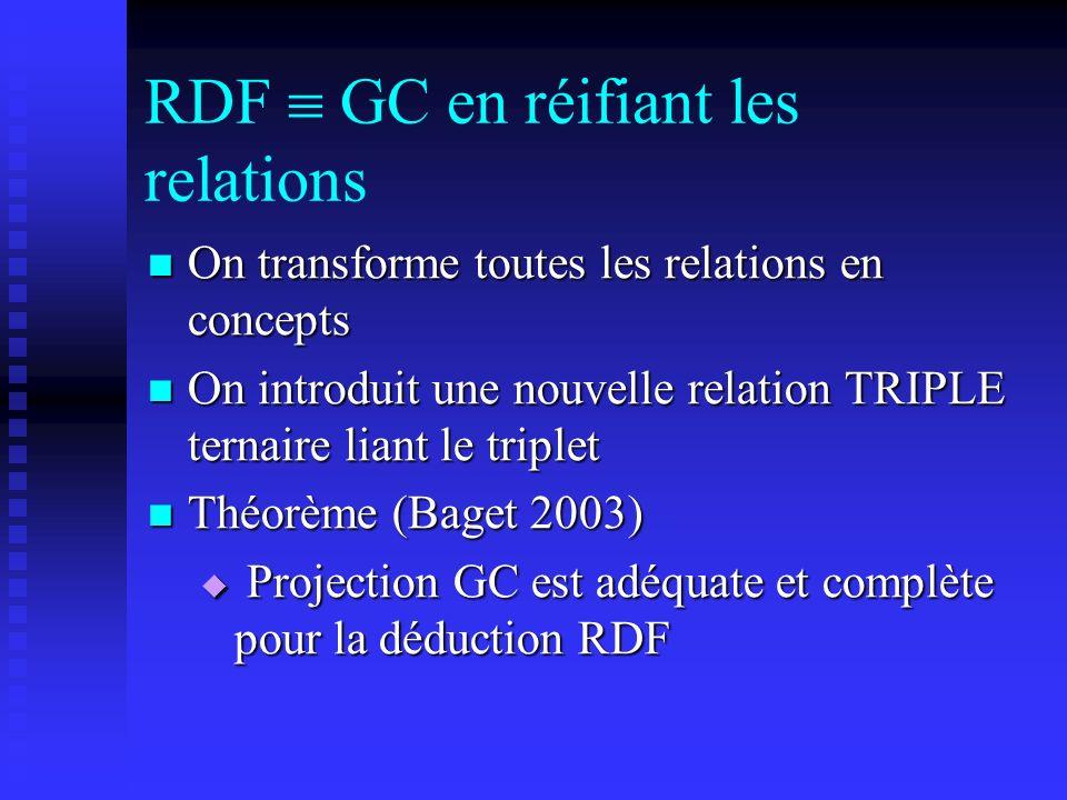 RDF GC en réifiant les relations On transforme toutes les relations en concepts On transforme toutes les relations en concepts On introduit une nouvel