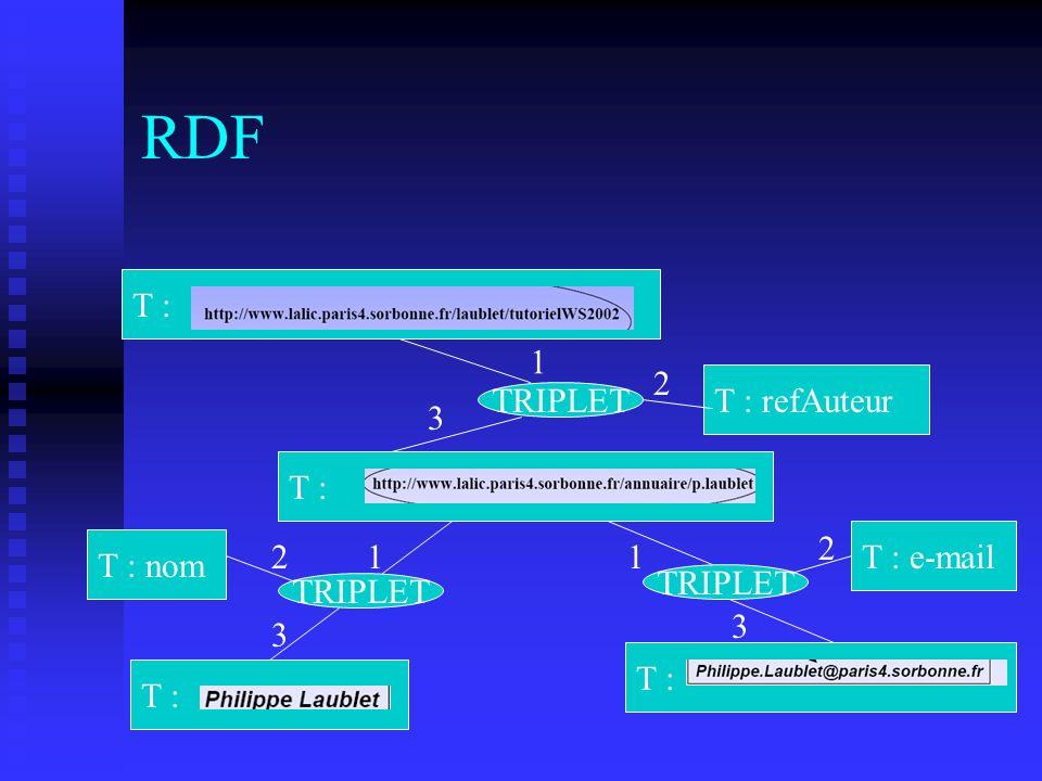RDF T : TRIPLET T : refAuteur T : nom T : e-mail 1 11 2 2 2 3 3 3