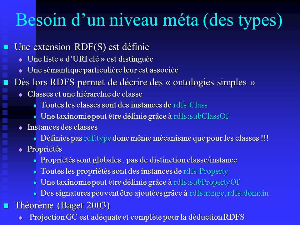 Besoin dun niveau méta (des types) Une extension RDF(S) est définie Une extension RDF(S) est définie Une liste « dURI clé » est distinguée Une liste «