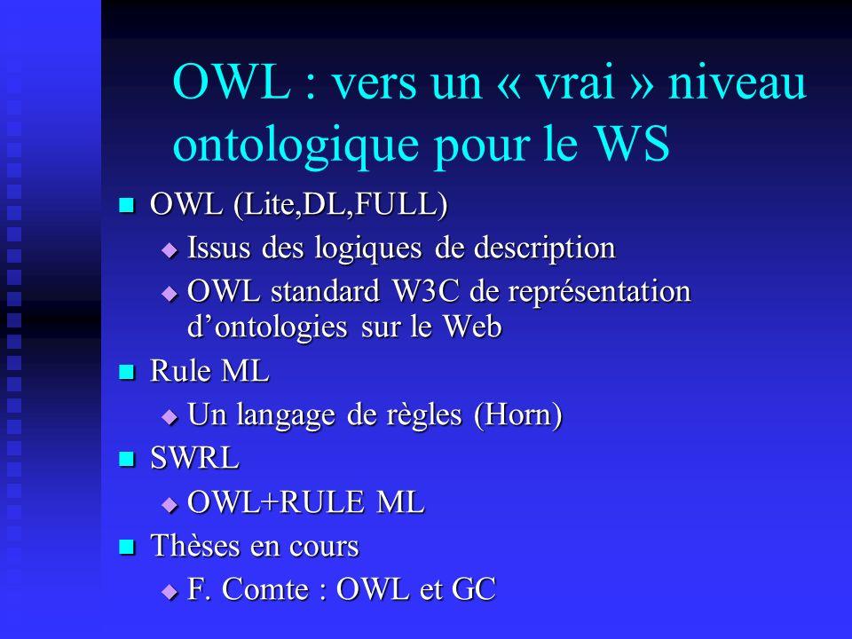 OWL : vers un « vrai » niveau ontologique pour le WS OWL (Lite,DL,FULL) OWL (Lite,DL,FULL) Issus des logiques de description Issus des logiques de des