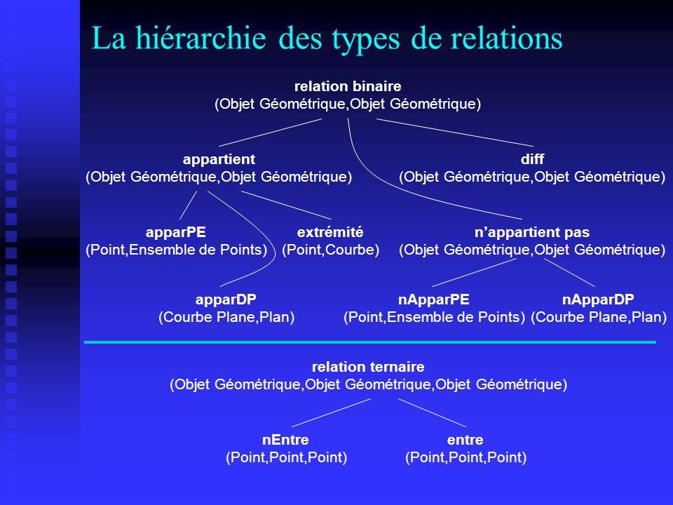 La hiérarchie des types de relations relation binaire (Objet Géométrique,Objet Géométrique) diff (Objet Géométrique,Objet Géométrique) appartient (Obj