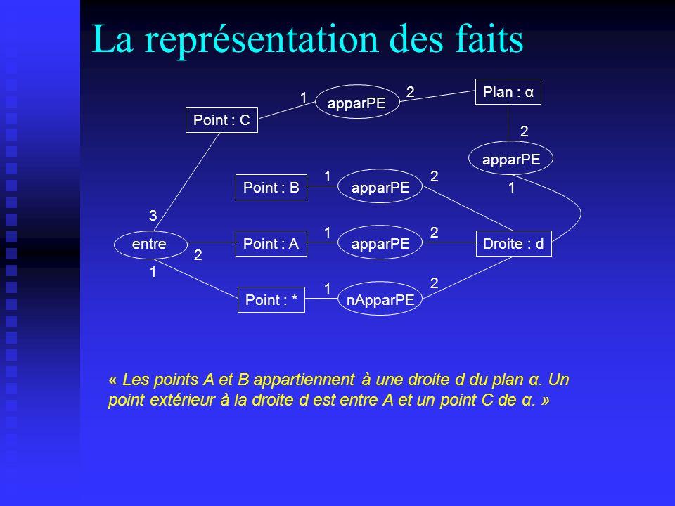 La représentation des faits Point : B Point : A apparPE Droite : d apparPE 1 1 2 2 Point : * nApparPE 1 2 entre 1 2 3 apparPE Plan : α 2 1 « Les point