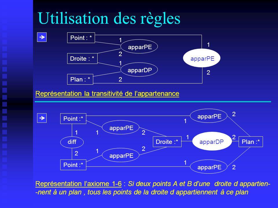 Utilisation des règles apparPE Point :* diff 1 1 2 2 2 Plan :*Droite :* apparPE apparDP 1 1 1 1 2 2 2 Représentation laxiome 1-6 : Si deux points A et