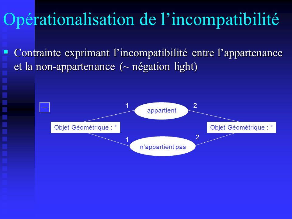 Opérationalisation de lincompatibilité Contrainte exprimant lincompatibilité entre lappartenance et la non-appartenance (~ négation light) Contrainte