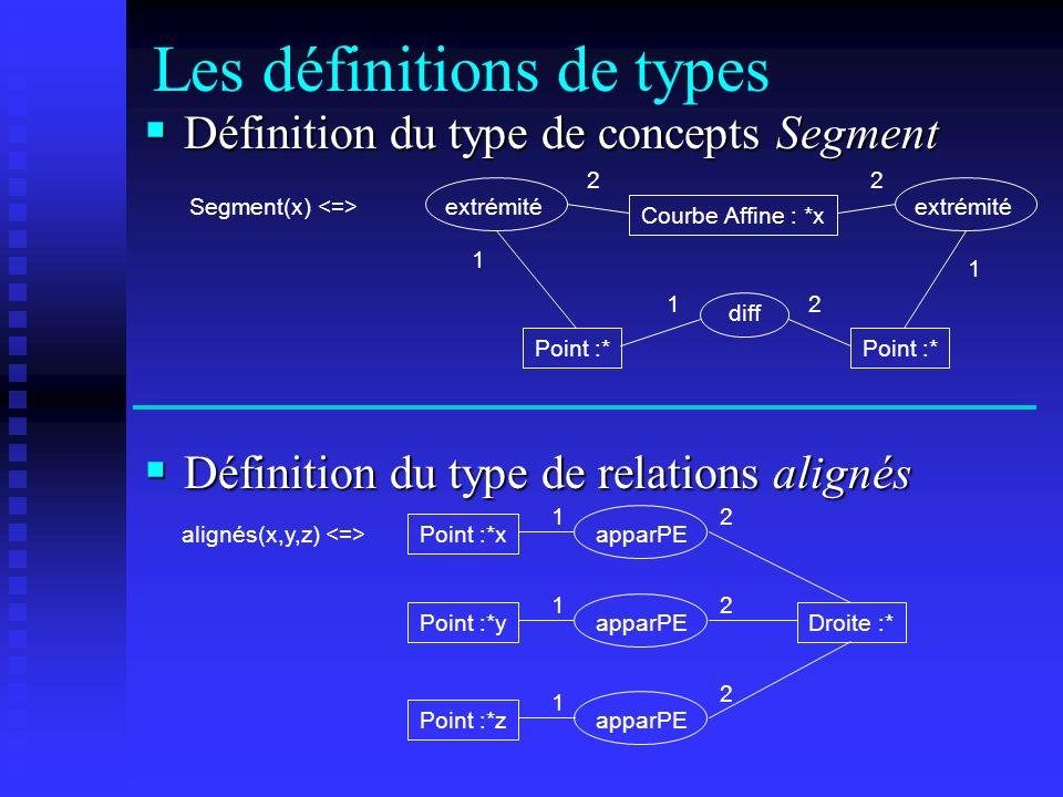 Courbe Affine : *x extrémité Point :* Segment(x) Point :* extrémité diff Les définitions de types Définition du type de concepts Segment Définition du