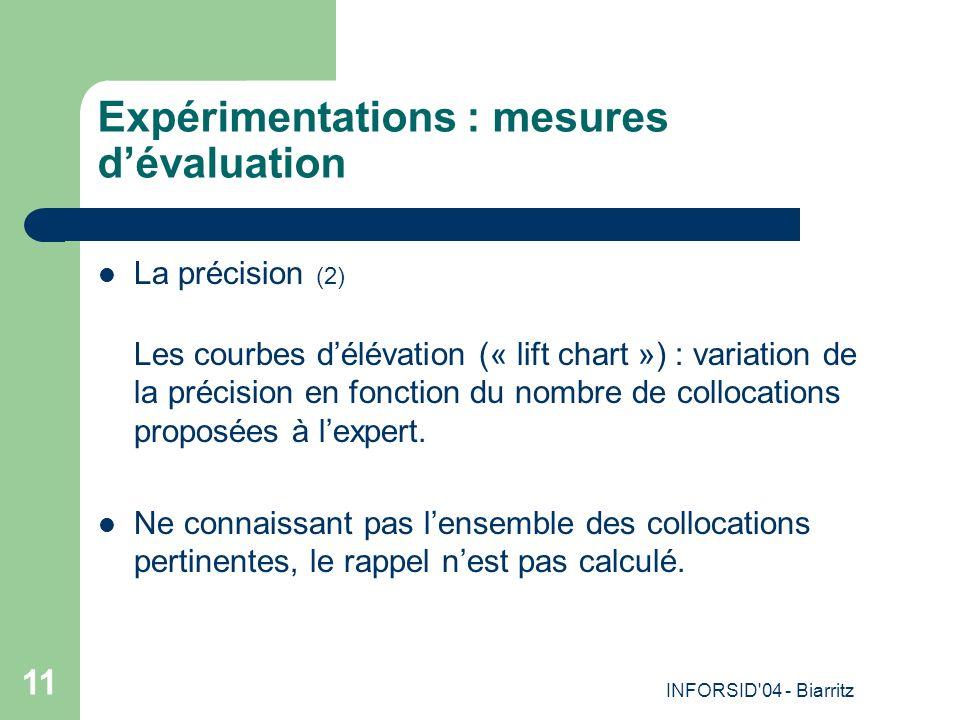 INFORSID 04 - Biarritz 11 Expérimentations : mesures dévaluation La précision (2) Les courbes délévation (« lift chart ») : variation de la précision en fonction du nombre de collocations proposées à lexpert.
