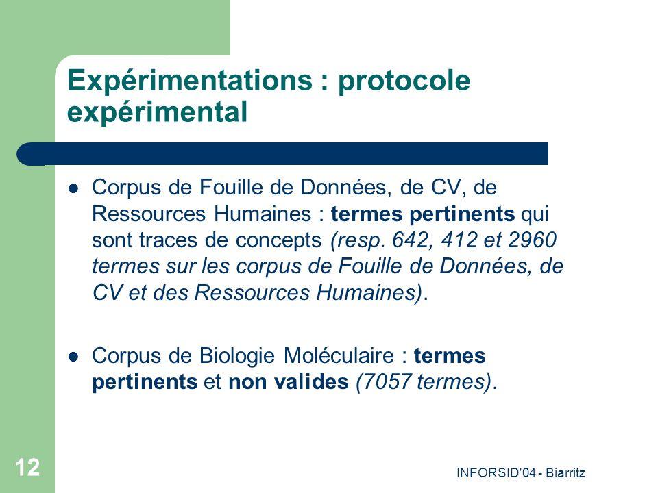 INFORSID'04 - Biarritz 12 Expérimentations : protocole expérimental Corpus de Fouille de Données, de CV, de Ressources Humaines : termes pertinents qu