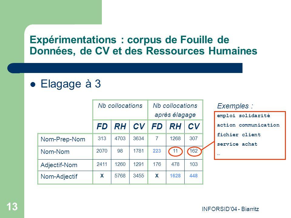 INFORSID 04 - Biarritz 13 Expérimentations : corpus de Fouille de Données, de CV et des Ressources Humaines Elagage à 3 Nb collocations après élagage FDRHCVFDRHCV Nom-Prep-Nom 3134703363471268307 Nom-Nom 207098178122311162 Adjectif-Nom 241112601291176478103 Nom-Adjectif X57683455X1628448 Exemples : emploi solidarité action communication fichier client service achat …