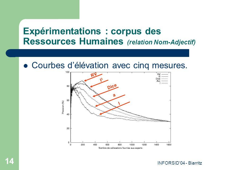 INFORSID'04 - Biarritz 14 Expérimentations : corpus des Ressources Humaines (relation Nom-Adjectif) Courbes délévation avec cinq mesures. Dice a RV I