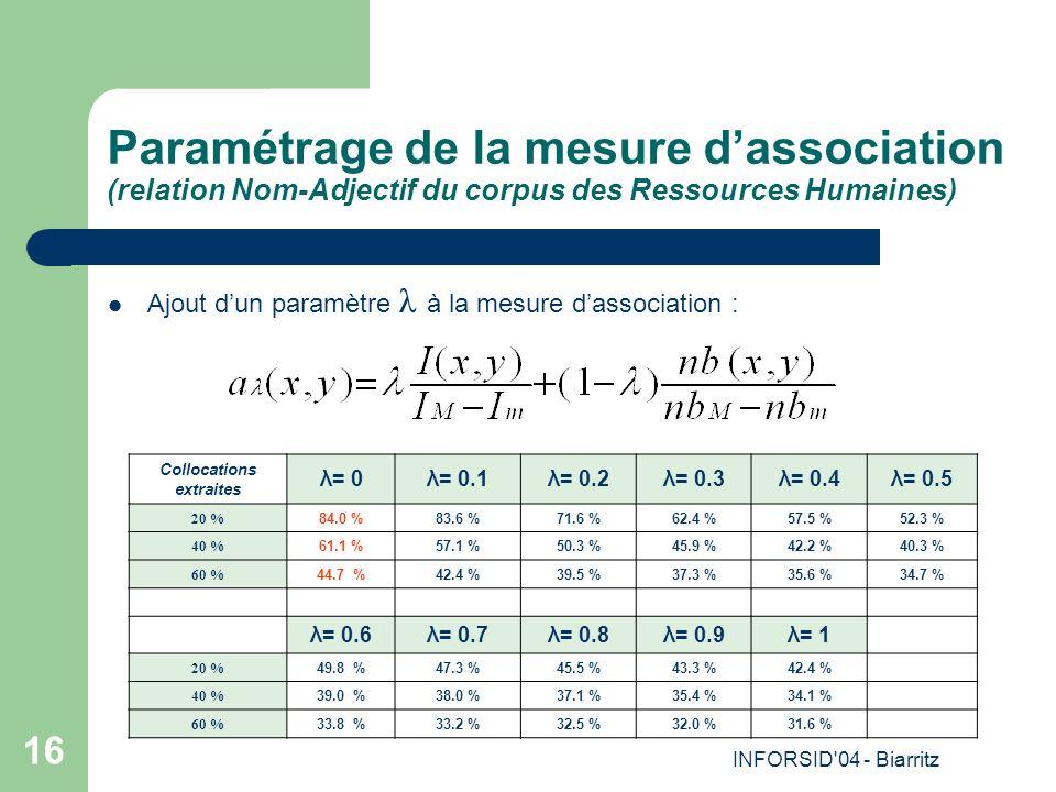 INFORSID 04 - Biarritz 16 Paramétrage de la mesure dassociation (relation Nom-Adjectif du corpus des Ressources Humaines) Ajout dun paramètre λ à la mesure dassociation : Collocations extraites λ= 0λ= 0.1λ= 0.2λ= 0.3λ= 0.4λ= 0.5 20 % 84.0 %83.6 %71.6 %62.4 %57.5 %52.3 % 40 % 61.1 %57.1 %50.3 %45.9 %42.2 %40.3 % 60 % 44.7 %42.4 %39.5 %37.3 %35.6 %34.7 % λ= 0.6λ= 0.7λ= 0.8λ= 0.9λ= 1 20 % 49.8 %47.3 %45.5 %43.3 %42.4 % 40 % 39.0 %38.0 %37.1 %35.4 %34.1 % 60 % 33.8 %33.2 %32.5 %32.0 %31.6 %