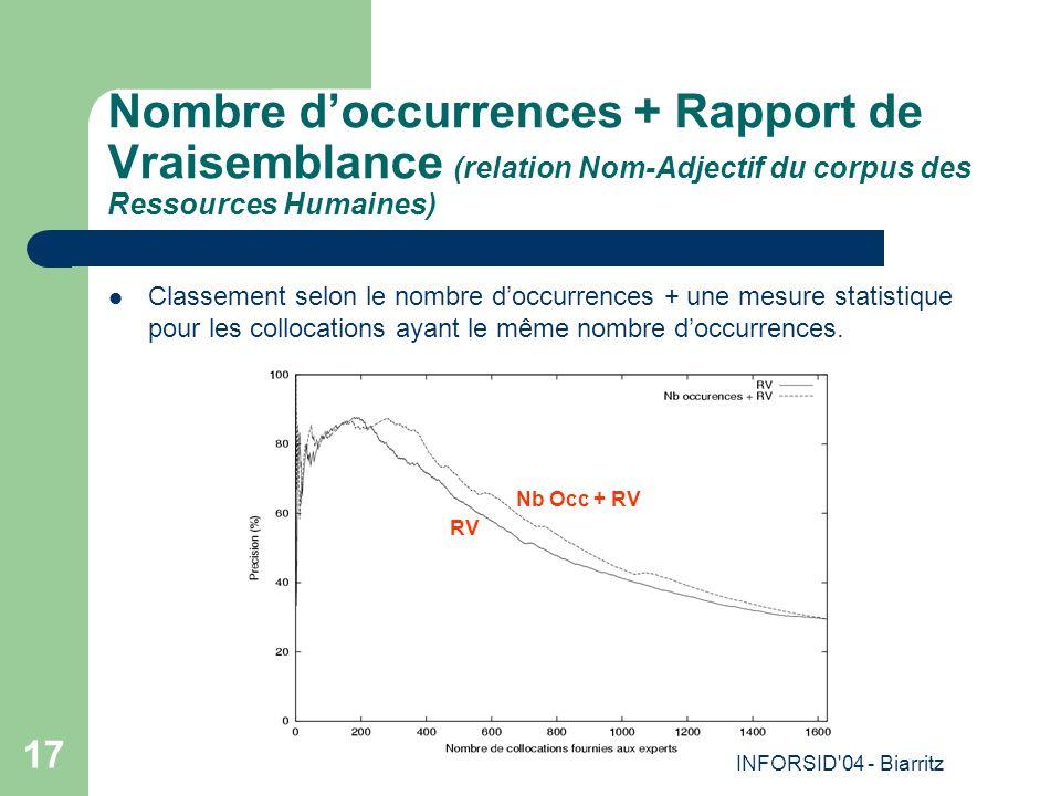 INFORSID 04 - Biarritz 17 Nombre doccurrences + Rapport de Vraisemblance (relation Nom-Adjectif du corpus des Ressources Humaines) Classement selon le nombre doccurrences + une mesure statistique pour les collocations ayant le même nombre doccurrences.