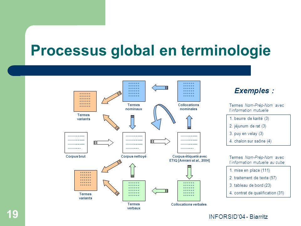 INFORSID 04 - Biarritz 19 Processus global en terminologie Corpus étiqueté avec ETIQ [Amrani et al., 2004] Collocations nominales + + + Termes nominaux + + + Termes verbaux Collocations verbales + + + Termes variants + + + Corpus brut --------------- --------------- --------------- ----------- Corpus nettoyé --------------- --------------- --------------- ----------- Termes variants + + + Termes Nom-Prép-Nom avec linformation mutuelle au cube 1.