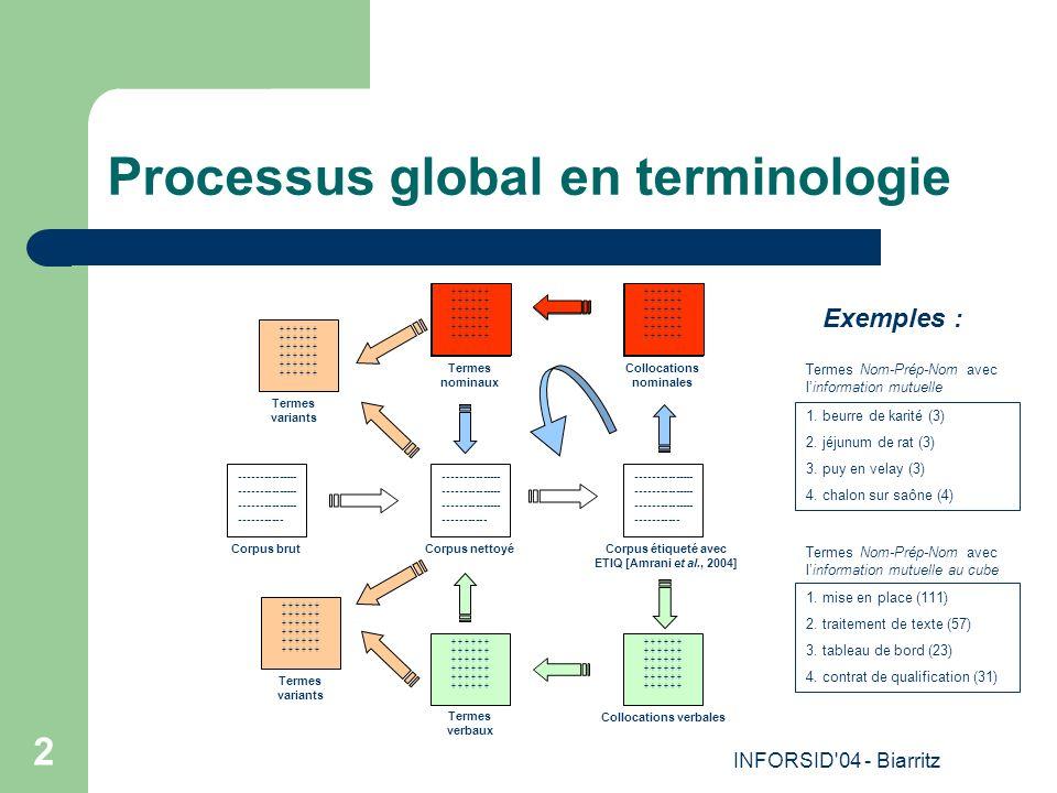 INFORSID 04 - Biarritz 2 Processus global en terminologie Corpus étiqueté avec ETIQ [Amrani et al., 2004] Collocations nominales + + + Termes nominaux + + + Termes verbaux Collocations verbales + + + Termes variants + + + Corpus brut --------------- --------------- --------------- ----------- Corpus nettoyé --------------- --------------- --------------- ----------- Termes variants + + + Termes Nom-Prép-Nom avec linformation mutuelle au cube 1.