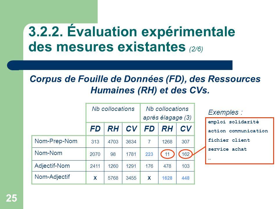 25 3.2.2. Évaluation expérimentale des mesures existantes (2/6) Corpus de Fouille de Données (FD), des Ressources Humaines (RH) et des CVs. Nb colloca