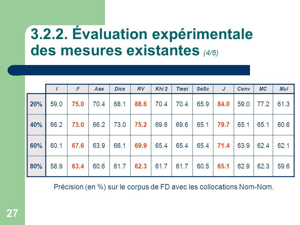 27 3.2.2. Évaluation expérimentale des mesures existantes (4/6) II3I3 AssDiceRVKhi 2TtestSeScJConvMCMul 20%59.075.070.468.188.670.4 65.984.059.077.261
