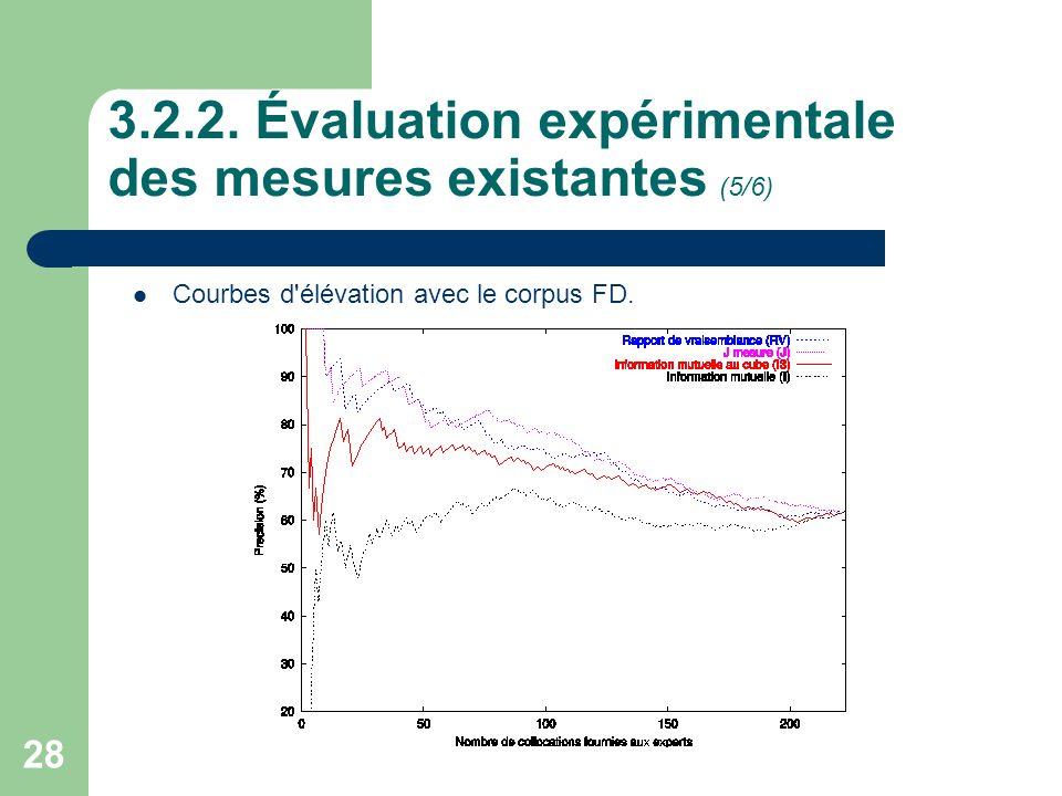 28 3.2.2. Évaluation expérimentale des mesures existantes (5/6) Courbes d'élévation avec le corpus FD.