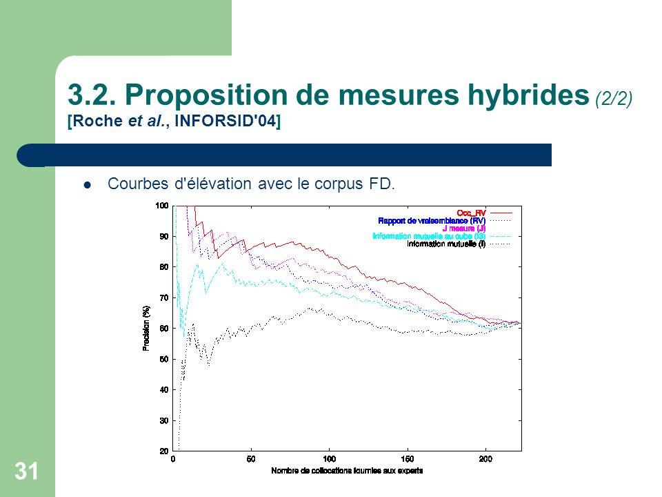 31 3.2. Proposition de mesures hybrides (2/2) [Roche et al., INFORSID'04] Courbes d'élévation avec le corpus FD.
