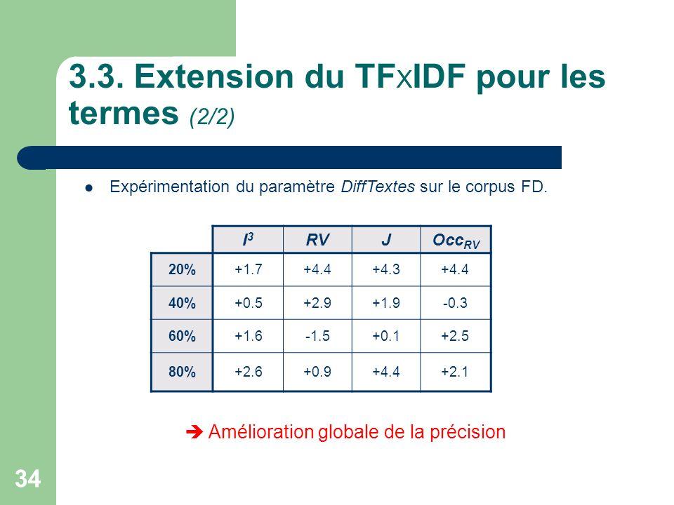 34 3.3. Extension du TF X IDF pour les termes (2/2) Expérimentation du paramètre DiffTextes sur le corpus FD. I3I3 RVJOcc RV 20%+1.7+4.4+4.3+4.4 40%+0