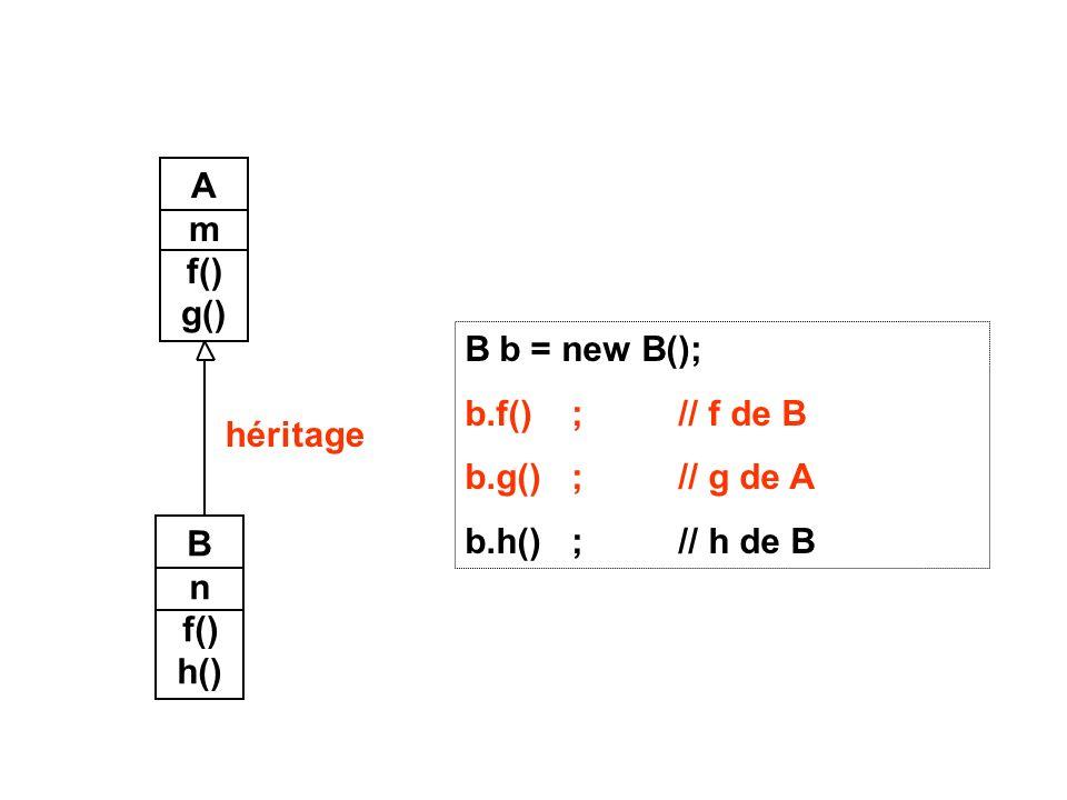 B b = new B(); b.f();// f de B b.g();// g de A b.h();// h de B A m f() g() B n f() h() héritage