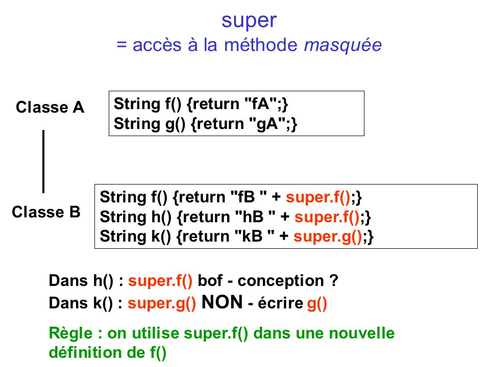 super = accès à la méthode masquée Classe A Classe B String f() {return fA ;} String g() {return gA ;} String f() {return fB + super.f();} String h() {return hB + super.f();} String k() {return kB + super.g();} Dans h() : super.f() bof - conception .