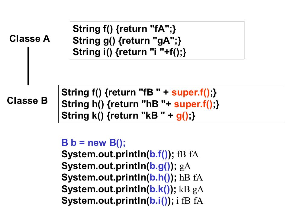 Classe A Classe B String f() {return fA ;} String g() {return gA ;} String i() {return i +f();} String f() {return fB + super.f();} String h() {return hB + super.f();} String k() {return kB + g();} B b = new B(); System.out.println(b.f()); fB fA System.out.println(b.g()); gA System.out.println(b.h()); hB fA System.out.println(b.k()); kB gA System.out.println(b.i()); i fB fA