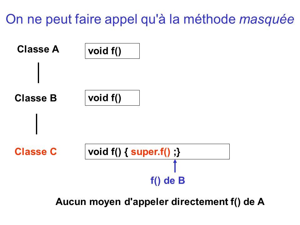 On ne peut faire appel qu à la méthode masquée Classe A Classe B void f() Classe C void f() void f() { super.f() ;} f() de B Aucun moyen d appeler directement f() de A