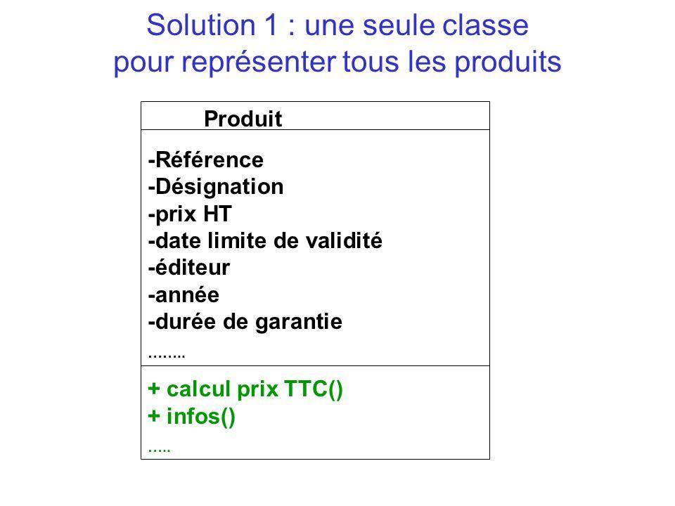 Solution 1 : une seule classe pour représenter tous les produits Produit -Référence -Désignation -prix HT -dateLimiteValidité -éditeur -année -durée de garantie ……..