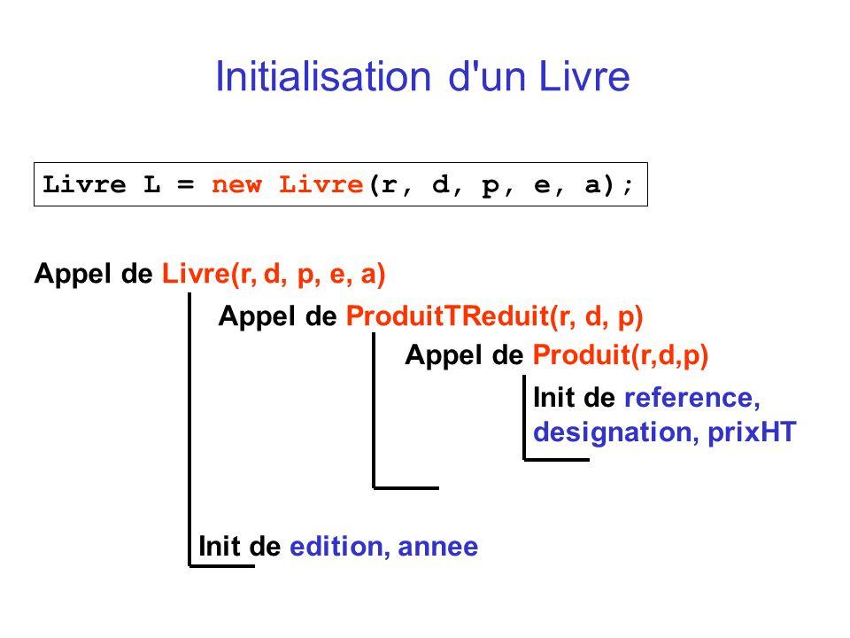 Initialisation d un Livre Livre L = new Livre(r, d, p, e, a); Appel de Livre(r, d, p, e, a) Appel de ProduitTReduit(r, d, p) Appel de Produit(r,d,p) Init de reference, designation, prixHT Init de edition, annee