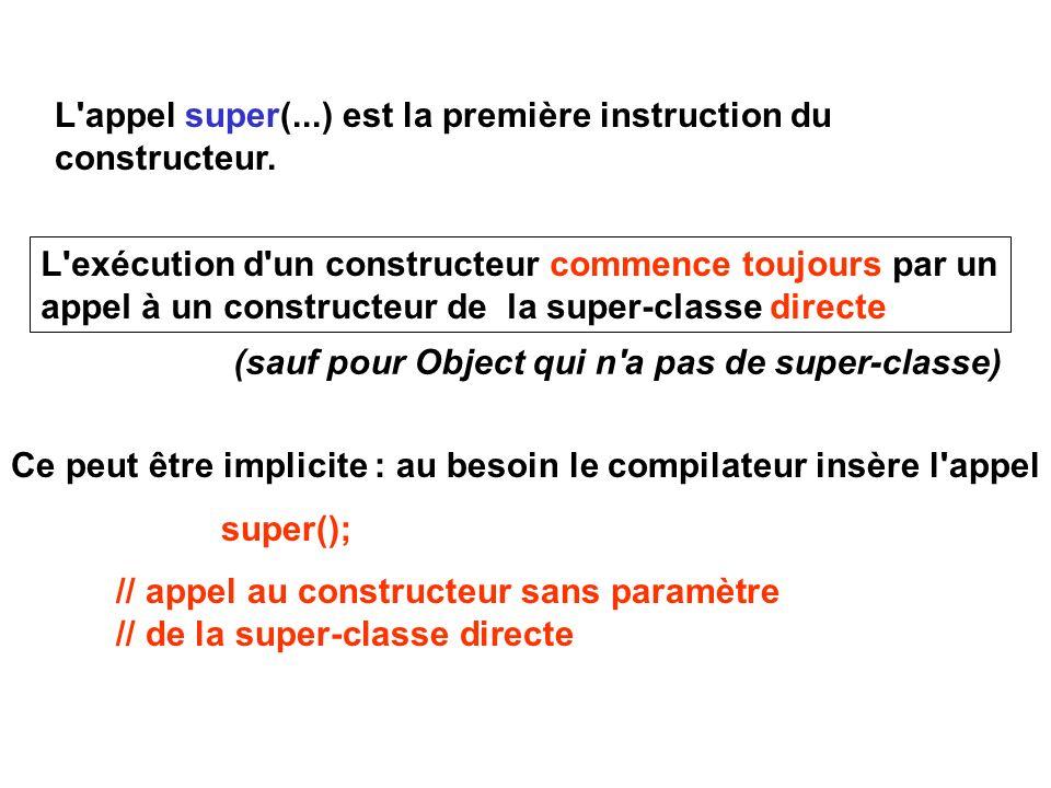 L exécution d un constructeur commence toujours par un appel à un constructeur de la super-classe directe Ce peut être implicite : au besoin le compilateur insère l appel super(); // appel au constructeur sans paramètre // de la super-classe directe L appel super(...) est la première instruction du constructeur.