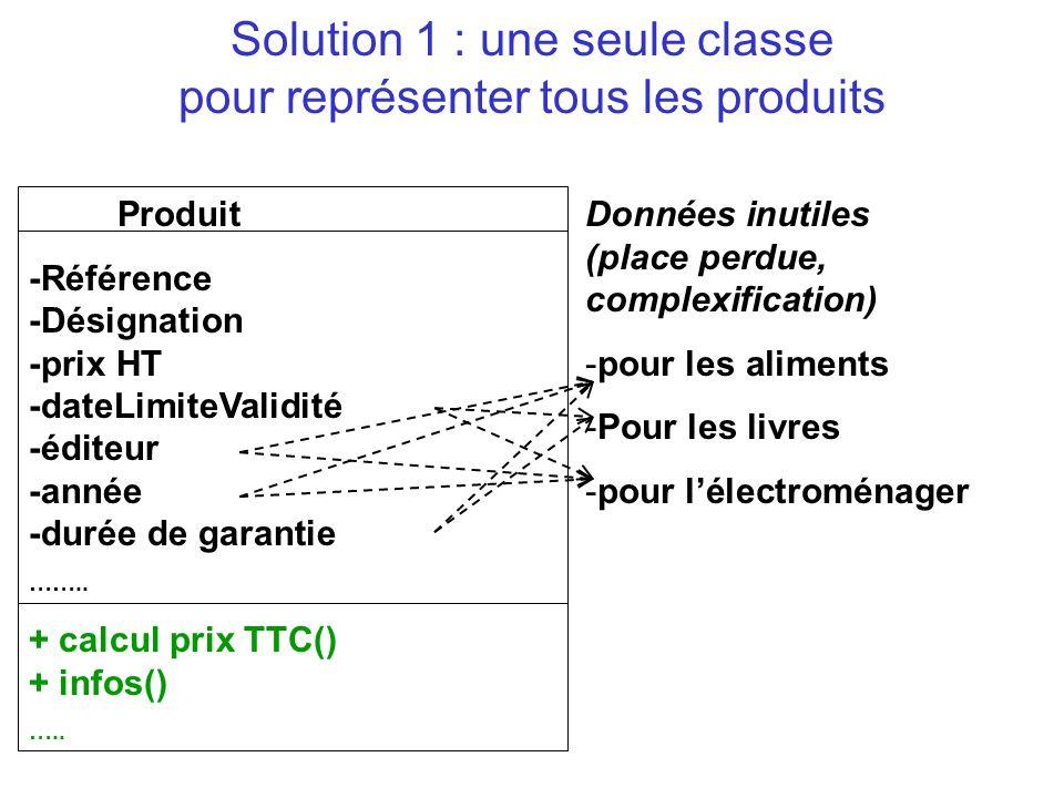 Liaison dynamique donc mais un contrôle est fait à la compilation Object P = new Livre(); Erreur de compilation : La classe Object ne possède pas de méthode lePrixTTC() float f = P.lePrixTTC();