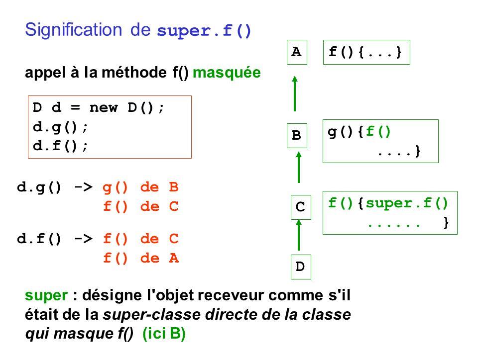Signification de super.f() appel à la méthode f() masquée super : désigne l objet receveur comme s il était de la super-classe directe de la classe qui masque f() (ici B) D d = new D(); d.g(); d.f(); A B C D f(){...} f(){super.f()......
