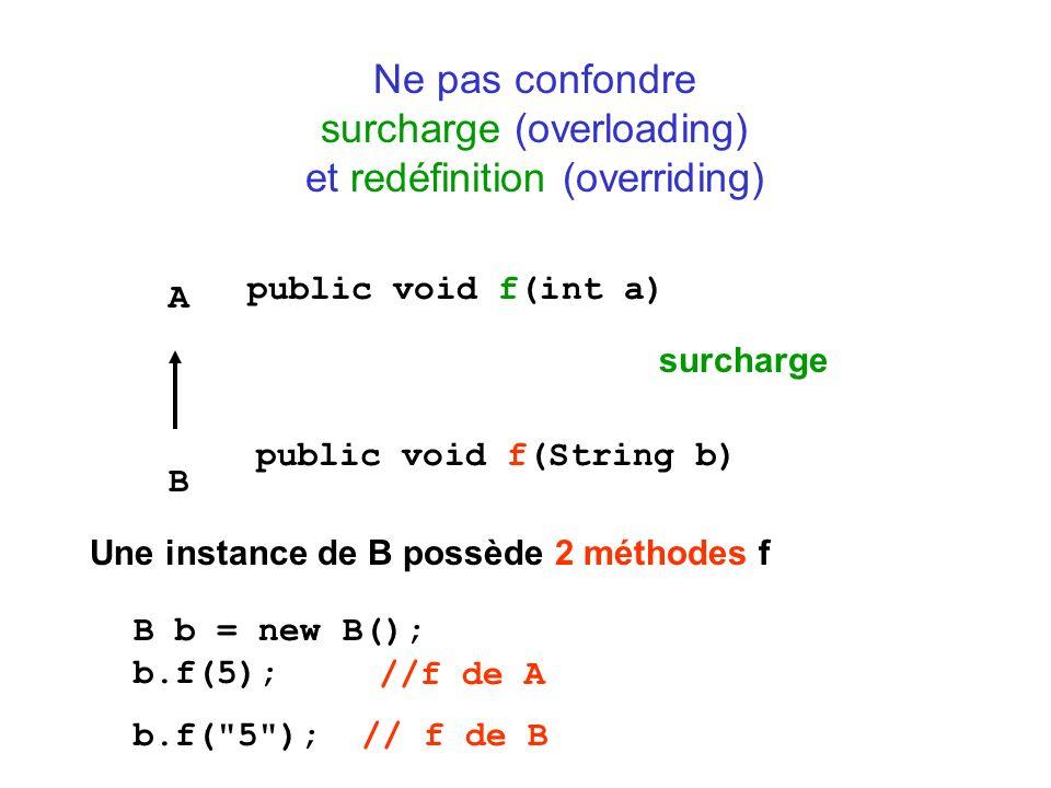 Ne pas confondre surcharge (overloading) et redéfinition (overriding) A B public void f(int a) public void f(String b) Une instance de B possède 2 méthodes f surcharge B b = new B(); b.f(5); b.f( 5 ); //f de A // f de B