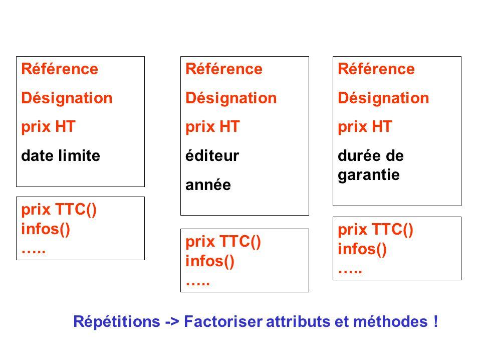 Solution 3 : organiser les classes en une hiérarchie d héritage Produit ProduitTNormalProduitTReduit LivreAlimentElectroménager Ce qui est commun à tous les produits