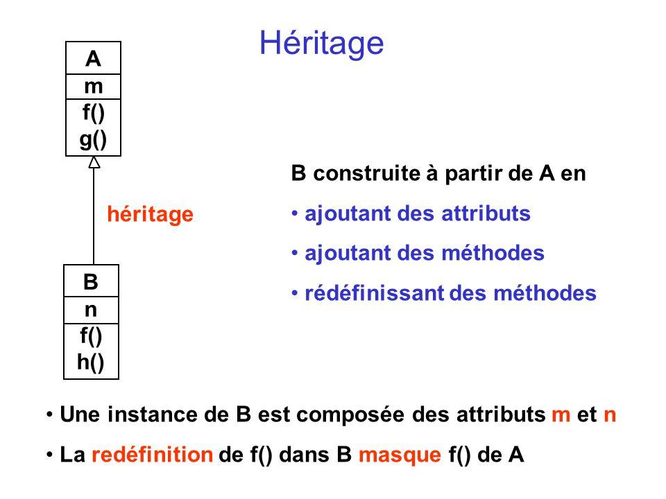 Héritage A m f() g() B n f() h() héritage B construite à partir de A en ajoutant des attributs ajoutant des méthodes rédéfinissant des méthodes Une instance de B est composée des attributs m et n La redéfinition de f() dans B masque f() de A