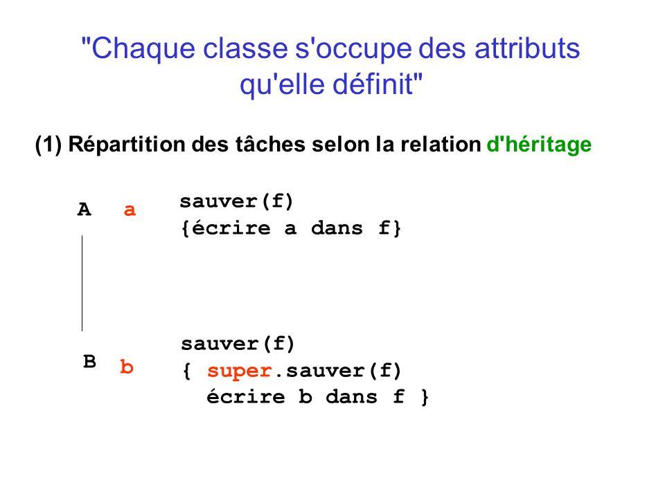 Chaque classe s occupe des attributs qu elle définit (1) Répartition des tâches selon la relation d héritage A B a b sauver(f) {écrire a dans f} sauver(f) { super.sauver(f) écrire b dans f }