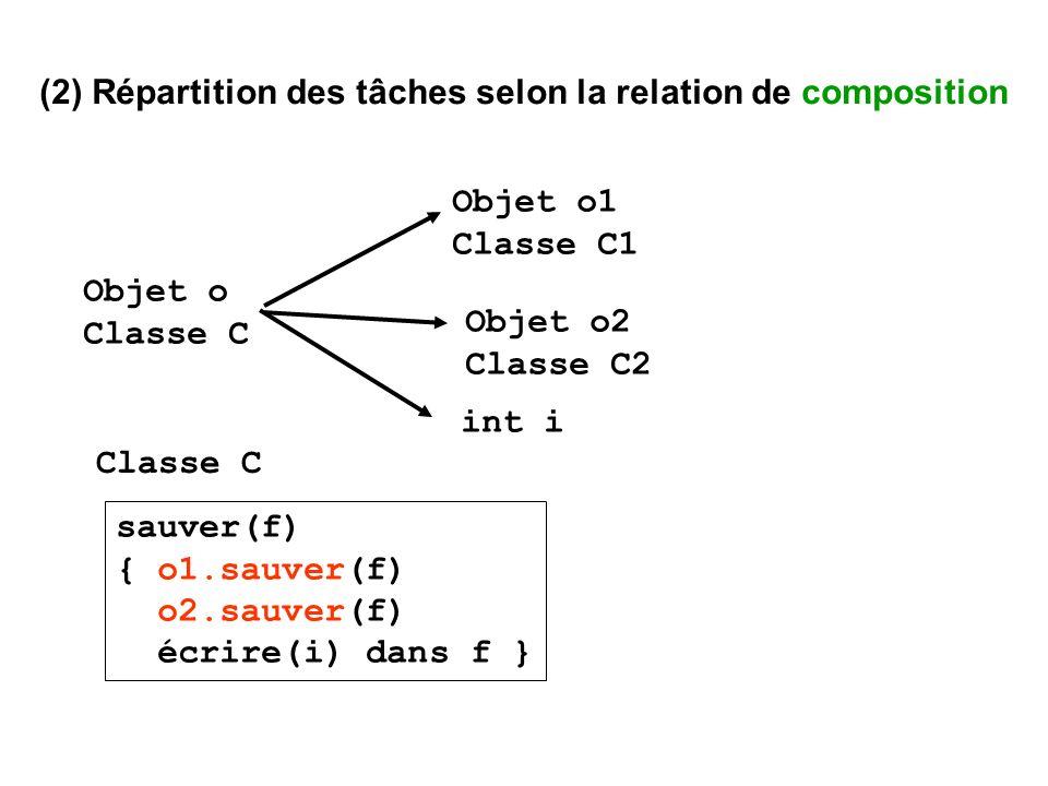 (2) Répartition des tâches selon la relation de composition Objet o Classe C Objet o1 Classe C1 Objet o2 Classe C2 int i sauver(f) { o1.sauver(f) o2.s