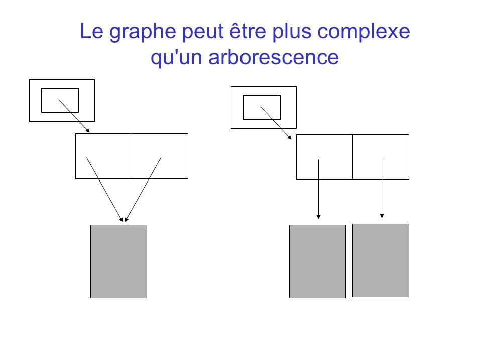 Le graphe peut être plus complexe qu'un arborescence