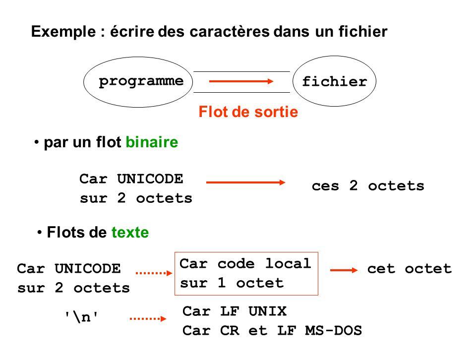 par un flot binaire Exemple : écrire des caractères dans un fichier Flots de texte Flot de sortie programme fichier Car UNICODE sur 2 octets ces 2 oct