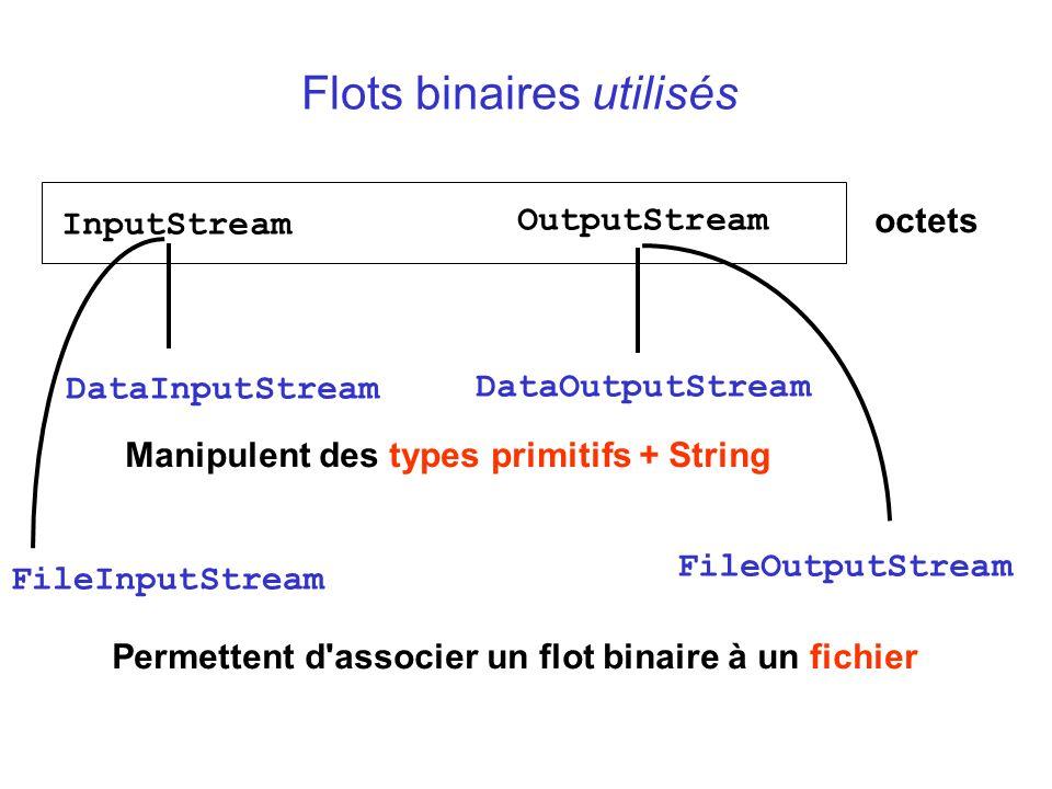 Flots binaires utilisés InputStream OutputStream octets DataInputStream DataOutputStream Manipulent des types primitifs + String FileInputStream Perme